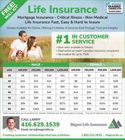 READERSCHOICE 2019Life InsuranceDIAMOND WINNERMortgage Insurance Critical Illness Non MedicalLife Insurance Fast, Easy & Hard to InsureAlways Available for Clients, Offering A Lifetime of Services Built Through Trust and Integrity.1 IN CUSTOMERSERVICEBest rates available in Ontario.Represents all major Canadian insurance companies.No medical life up to 750K.MALEFEMALE500,000 1,000,000 100,000500,000 1,000,000AGE100,000250,000250,000$9$11$18$31$7$9$14$2335$10$14$21$37$8$12$17$2940$13$21$31$55$10$15$21$3645$17$30$47$91$14$21$34$6250$24$49$81$157$35$112$20$5955$39$84$142$271$30$58$101$19160$63$143$253$482$47$95$166$31765Rates quoted above are for preferred non smokers. Preferred term 10. Rates subject to change. Free will kit delivered with an appointment.CALL LARRY416.629.1539Majers Life InsuranceEmail: larry@majerslife.ca1.855.222.7816 MajersLife.caCreating customer relationships that last a lifetime.FREE!WILL KIT READERS CHOICE 2019 Life Insurance DIAMOND WINNER Mortgage Insurance Critical Illness Non Medical Life Insurance Fast, Easy & Hard to Insure Always Available for Clients, Offering A Lifetime of Services Built Through Trust and Integrity. 1 IN CUSTOMER SERVICE Best rates available in Ontario. Represents all major Canadian insurance companies. No medical life up to 750K. MALE FEMALE 500,000 1,000,000 100,000 500,000 1,000,000 AGE 100,000 250,000 250,000 $9 $11 $18 $31 $7 $9 $14 $23 35 $10 $14 $21 $37 $8 $12 $17 $29 40 $13 $21 $31 $55 $10 $15 $21 $36 45 $17 $30 $47 $91 $14 $21 $34 $62 50 $24 $49 $81 $157 $35 $112 $20 $59 55 $39 $84 $142 $271 $30 $58 $101 $191 60 $63 $143 $253 $482 $47 $95 $166 $317 65 Rates quoted above are for preferred non smokers. Preferred term 10. Rates subject to change. Free will kit delivered with an appointment. CALL LARRY 416.629.1539 Majers Life Insurance Email: larry@majerslife.ca 1.855.222.7816 MajersLife.ca Creating customer relationships that last a lifetime. FREE! WILL KIT