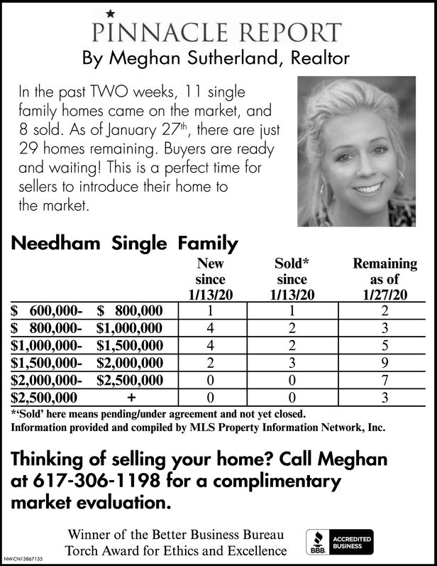 PINNACLE REPORTBy Meghan Sutherland, RealtorIn the past TWO weeks, 11 singlefamily homes came on the market, and8 sold. As of January 27th, there are just29 homes remaining. Buyers are readyand waiting! This is a perfect time forsellers to introduce their home tothe market.Needham Single FamilyNewsinceSold*since1/13/201Remainingas of1/13/201/27/20$ 600,000- $ 800,000$ 800,000- $1,000,000$1,000,000- $1,500,000$1,500,000- $2,000,000$2,000,000- $2,500,000$2,500,000**Sold' here means pending/under agreement and not yet closed.Information provided and compiled by MLS Property Information Network, Inc.43439.3Thinking of selling your home? Call Meghanat 617-306-1198 for a complimentarymarket evaluation.Winner of the Better Business BureauACCREDITEDBUSINESSTorch Award for Ethics and ExcellenceBBBNWCNI3867135 PINNACLE REPORT By Meghan Sutherland, Realtor In the past TWO weeks, 11 single family homes came on the market, and 8 sold. As of January 27th, there are just 29 homes remaining. Buyers are ready and waiting! This is a perfect time for sellers to introduce their home to the market. Needham Single Family New since Sold* since 1/13/20 1 Remaining as of 1/13/20 1/27/20 $ 600,000- $ 800,000 $ 800,000- $1,000,000 $1,000,000- $1,500,000 $1,500,000- $2,000,000 $2,000,000- $2,500,000 $2,500,000 **Sold' here means pending/under agreement and not yet closed. Information provided and compiled by MLS Property Information Network, Inc. 4 3 4 3 9. 3 Thinking of selling your home? Call Meghan at 617-306-1198 for a complimentary market evaluation. Winner of the Better Business Bureau ACCREDITED BUSINESS Torch Award for Ethics and Excellence BBB NWCNI3867135