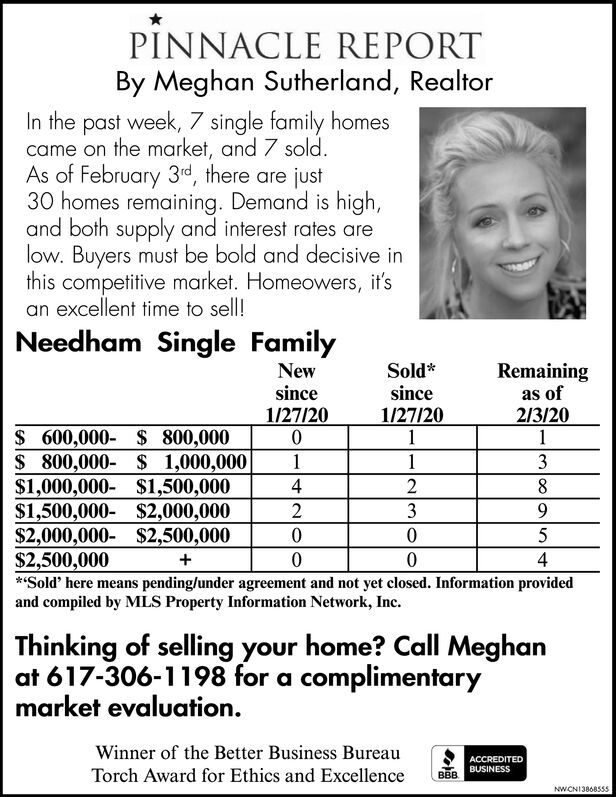 PINNACLE REPORTBy Meghan Sutherland, RealtorIn the past week, 7 single family homescame on the market, and 7 sold.As of February 3rd, there are just30 homes remaining. Demand is high,and both supply and interest rates arelow. Buyers must be bold and decisive inthis competitive market. Homeowers, it'san excellent time to sell!Needham Single FamilyNewsinceSold*since1/27/201Remainingas of1/27/20213/201$ 600,000- $ 800,000$ 800,000- $ 1,000,000$1,000,000- $1,500,000$1,500,000- $2,000,000$2,000,000- $2,500,000$2,500,000**Sold' here means pending/under agreement and not yet closed. Information providedand compiled by MLS Property Information Network, Inc.13439.4Thinking of selling your home? Call Meghanat 617-306-1198 for a complimentarymarket evaluation.Winner of the Better Business BureauACCREDITEDBUSINESSTorch Award for Ethics and ExcellenceBBBNWCNI3868555 PINNACLE REPORT By Meghan Sutherland, Realtor In the past week, 7 single family homes came on the market, and 7 sold. As of February 3rd, there are just 30 homes remaining. Demand is high, and both supply and interest rates are low. Buyers must be bold and decisive in this competitive market. Homeowers, it's an excellent time to sell! Needham Single Family New since Sold* since 1/27/20 1 Remaining as of 1/27/20 213/20 1 $ 600,000- $ 800,000 $ 800,000- $ 1,000,000 $1,000,000- $1,500,000 $1,500,000- $2,000,000 $2,000,000- $2,500,000 $2,500,000 **Sold' here means pending/under agreement and not yet closed. Information provided and compiled by MLS Property Information Network, Inc. 1 3 4 3 9. 4 Thinking of selling your home? Call Meghan at 617-306-1198 for a complimentary market evaluation. Winner of the Better Business Bureau ACCREDITED BUSINESS Torch Award for Ethics and Excellence BBB NWCNI3868555