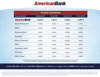 "AmericanBankCD RATE COMPARISON6 Month CD APY1 Year CD APY3 Year CD APY5 Year CD APYFinancial InstitutionAmericanBank0.50%1.30%1.55%1.60%Bank of America0.03%0.05%0.55%1.00%BB&T0.05%0.10%0.30%0.30%Embassy Bank0.85%0.85%0.30%1.00%KeyBank0.05%0.05%0.05%0.05%Fulton Financial0.05%0.05%0.40%0.70%PNC0.08%0.18%0.60%0.70%Santander Bank?0.01%0.10%0.30%0.30%TD Bank0.64%0.20%0.30%0.50%Wells Fargo0.30%0.15%0.25%0.35%The table above represents the CD rates offered by the top 10 banks based upon deposit size as of June 30, 2019in the Allentown-Bethlehem-Easton Metropolitan Statistical Area (MSA) utilizing data obtained from the FDIC.Call 610.366.1800, visit us at 4029 West Tilghman St. in Allentown, or apply online at AMBK.com2 to open your account""imal Perartge Mddi APYS are acote as of Fatrary 20, 2020 WPis are aakbe for Arenan Bark pesonal and buines acurts $500 minmum diposit pen a 0 accourt S250 mnmum diposit to cpen an RA CO accourt CO rtret is conpounded aly and sned on the daly bokance APYS aume pnopal andtt reman on depost tor he lomof he CO Retes atto hargeary tne wtot notos Aperaly may be impoes for eaty wihd feet may roduce eming on the accourt Oter s and ms aalce pon mae enu Peroertage Ve P nere cened tom SP Gota Maket ligrce or other trancalreors wh brandh maket bcatd wit te Artoen Batiehem Eaton MSA as of Fibnary 20, 2020. A APYS aume a tlanoe of $10,000 and may not nclude nortie inontve priong or oter pronotona oers tor te dedood ems CD ms and condtios at non Aelcan Bark inancis intors may vary and ansubjectto charge at any me witotnoto Fsonal COs may be operned in peon or onire at AMEK.com fo openabuahes o RACO pe t our branch ofice at 4029 West fignan Stoet, Alertown, PA Menber FDC AmericanBank CD RATE COMPARISON 6 Month CD APY 1 Year CD APY 3 Year CD APY 5 Year CD APY Financial Institution AmericanBank 0.50% 1.30% 1.55% 1.60% Bank of America 0.03% 0.05% 0.55% 1.00% BB&T 0.05% 0.10% 0.30% 0.30% Embassy Bank 0.85% 0.85% 0.30% 1.00% KeyBank 0.05% 0.05% 0.05% 0.05% Fulton Financial 0.05% 0.05% 0.40% 0.70% PNC 0.08% 0.18% 0.60% 0.70% Santander Bank? 0.01% 0.10% 0.30% 0.30% TD Bank 0.64% 0.20% 0.30% 0.50% Wells Fargo 0.30% 0.15% 0.25% 0.35% The table above represents the CD rates offered by the top 10 banks based upon deposit size as of June 30, 2019 in the Allentown-Bethlehem-Easton Metropolitan Statistical Area (MSA) utilizing data obtained from the FDIC. Call 610.366.1800, visit us at 4029 West Tilghman St. in Allentown, or apply online at AMBK.com2 to open your account ""imal Perartge Mddi APYS are acote as of Fatrary 20, 2020 WPis are aakbe for Arenan Bark pesonal and buines acurts $500 minmum diposit pen a 0 accourt S250 mnmum diposit to cpen an RA CO accourt CO rtret is conpounded aly and sned on the daly bokance APYS aume pnopal and tt reman on depost tor he lomof he CO Retes atto hargeary tne wtot notos Aperaly may be impoes for eaty wihd feet may roduce eming on the accourt Oter s and ms aalce pon mae enu Peroertage Ve P nere cened tom SP Gota Maket ligrce or other trancal reors wh brandh maket bcatd wit te Artoen Batiehem Eaton MSA as of Fibnary 20, 2020. A APYS aume a tlanoe of $10,000 and may not nclude nortie inontve priong or oter pronotona oers tor te dedood ems CD ms and condtios at non Aelcan Bark inancis intors may vary and an subjectto charge at any me witotnoto Fsonal COs may be operned in peon or onire at AMEK.com fo openabuahes o RACO pe t our branch ofice at 4029 West fignan Stoet, Alertown, PA Menber FDC"