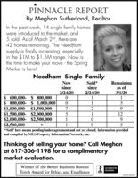 PINNACLE REPORTBy Meghan Sutherland, RealtorIn the past week, 14 single family homeswere introduced to the market, and5 sold. As of March 2nd, there are42 homes remaining. The Needhamsupply is finally increasing, especiallyin the $1M to $1.5M range. Now isthe time to make your move - the SpringMarket is here!Needham Single FamilyNewsinceSold*sinceRemainingas of3/1/202/24/202/24/20$ 600,000- $ 800,000$ 800,000- $ 1,000,000$1,000,000- $1,500,000$1,500,000- $2,000,000$2,000,000- $2,500,000$2,500,000**Sold' here means pending/under agreement and not yet closed. Information providedand compiled by MLS Property Information Network, Inc.2129.1Thinking of selling your home? Call Meghanat 617-306-1198 for a complimentarymarket evaluation.Winner of the Better Business BureauACCREDITEDBUSINESSTorch Award for Ethics and ExcellenceBBBNWCNI3876461 PINNACLE REPORT By Meghan Sutherland, Realtor In the past week, 14 single family homes were introduced to the market, and 5 sold. As of March 2nd, there are 42 homes remaining. The Needham supply is finally increasing, especially in the $1M to $1.5M range. Now is the time to make your move - the Spring Market is here! Needham Single Family New since Sold* since Remaining as of 3/1/20 2/24/20 2/24/20 $ 600,000- $ 800,000 $ 800,000- $ 1,000,000 $1,000,000- $1,500,000 $1,500,000- $2,000,000 $2,000,000- $2,500,000 $2,500,000 **Sold' here means pending/under agreement and not yet closed. Information provided and compiled by MLS Property Information Network, Inc. 2 12 9. 1 Thinking of selling your home? Call Meghan at 617-306-1198 for a complimentary market evaluation. Winner of the Better Business Bureau ACCREDITED BUSINESS Torch Award for Ethics and Excellence BBB NWCNI3876461