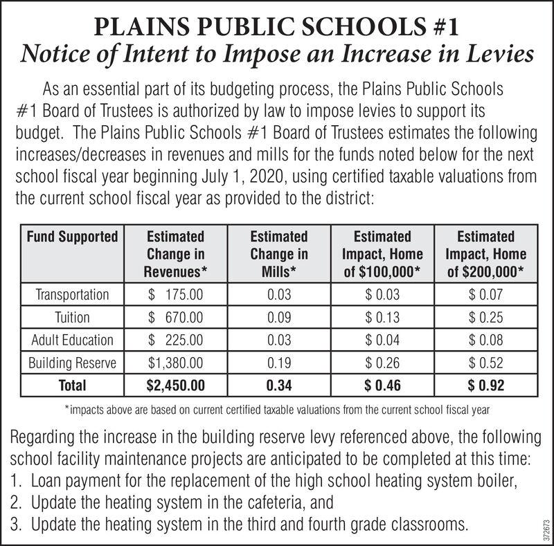 PLAINS PUBLIC SCHOOLS #1Notice of Intent to Impose an Increase in LeviesAs an essential part of its budgeting process, the Plains Public Schools#1 Board of Trustees is authorized by law to impose levies to support itsbudget. The Plains Public Schools #1 Board of Trustees estimates the followingincreases/decreases in revenues and mills for the funds noted below for the nextschool fiscal year beginning July 1, 2020, using certified taxable valuations fromthe current school fiscal year as provided to the district:Fund SupportedEstimatedEstimatedEstimatedEstimatedChange inRevenues*Change inMills*Impact, Homeof $100,000*Impact, Homeof $200,000*Transportation$ 175.000.03$ 0.03$0.07Tuition$ 670.000.09$ 0.13$ 0.25$ 0.08$ 0.52$ 0.92Adult Education$ 225.000.03$ 0.04$ 0.26$ 0.46Building Reserve$1,380.000.19Total$2,450.000.34*impacts above are based on current certified taxable valuations from the current school fiscal yearRegarding the increase in the building reserve levy referenced above, the followingschool facility maintenance projects are anticipated to be completed at this time:1. Loan payment for the replacement of the high school heating system boiler,2. Update the heating system in the cafeteria, and3. Update the heating system in the third and fourth grade classrooms.372673 PLAINS PUBLIC SCHOOLS #1 Notice of Intent to Impose an Increase in Levies As an essential part of its budgeting process, the Plains Public Schools #1 Board of Trustees is authorized by law to impose levies to support its budget. The Plains Public Schools #1 Board of Trustees estimates the following increases/decreases in revenues and mills for the funds noted below for the next school fiscal year beginning July 1, 2020, using certified taxable valuations from the current school fiscal year as provided to the district: Fund Supported Estimated Estimated Estimated Estimated Change in Revenues* Change in Mills* Impact, Home of $100,000* Impact, Home of $200,000* Transportation $ 175.00 0.03 $ 0.03 $0