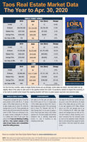 Taos Real Estate Market DataThe Year to Apr. 30, 2020SINGLE-FAMILY HOMES20192020Incr (Decr)ChangeTHELORAUnits77891215.6%COMPANYSVolume$26,595,400$31,324,500$4,729,10017.8%Rol EeMedian Price$327,500$320,000(S7,500)-2.3%Average Price$345,400$352,000$6,6001.9%TAOSREALESTATEBY THENUMBERSAve. Days on Mkt.1581622.5%CONDOMINIUMS20192020Incr (Decr)Change#Units2116(5)-23.8%SVolume$7,035,000$5,253,600(S1,781,400)-25.3%Median Price$365,000$316,000($49,000)-13.4%Average Price$335,000$328,400(S6,600)-2.0%Ave. Days on Mkt.181179(2)-1.1%LAND20192020Incr (Decr)Change#Units35362.9%Peter A. Lora225 Kit Corson Rood575-758-3275peter@theloraca.comLicense #17543SVolume$2,966,400$10,117,500S7,151,100241.1%Median PriceS60,000$79,500$19,50032.5%Average Price$84,800$281,000*$196,200231.4%Ave. Days on Mkt.409440317.6%www.realestatetaos.comFor the first four months, sales of single-family homes are up strongly, condo sales are down, and land sales are upslightly. Most of the sales to date were in the pipeline before the Covid-19 pandemic started to impact the economy. Itis too early to predict what impact the ongoing situation will have on peak season (summer and autumn) sales.SINGLE-FAMILY HOMESCONDOMINIUMSLANDThrough April, unit sales are up by 12 over the Unit sales so far this year are down by 5same period in 2019, with 89 vs. 77 cosed from 2019s pace at 16 vs. 21 dosed salessales (+16%). Dollar volume is up 18%. Year-to-date median price is down 2%, while theaverage price is up 2%. Prices generally areback to where they were before the real estatecrash of 2008. Prices are continuing to rise, trend. Prices have been rising in this marketas supply remains inadequate for demand.Eis unlikely that Covid-19 will cause Tacs imbalance that is affecting single-familyprices to fal. If you are thinking of selling, homese, lack of inventory-is asocall for a free market analysis of the impacting condo sales.value of your house, and a consultationabout the selling process.Unit sales for the first four 