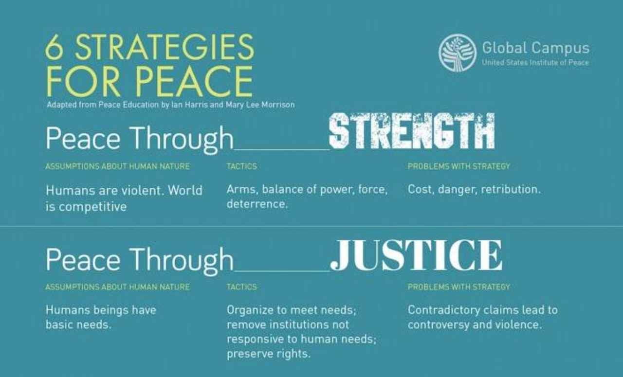 Global Peace Building Foundation - Community - Social Advocacy Groups in Pittsburgh PA